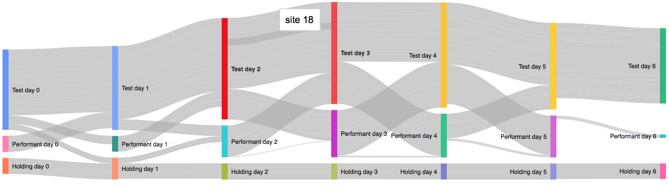 how to do a sankey diagram home inverter electrical wiring using diagrams visualize better ad placement depicting one week of testing for single campaign the nodes show membership in this case snapshot web