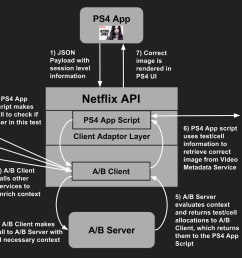 in the diagram we re also assuming a call flow from a netflix app running on a ps4 although the same flow is valid for most of our device apps  [ 1600 x 920 Pixel ]