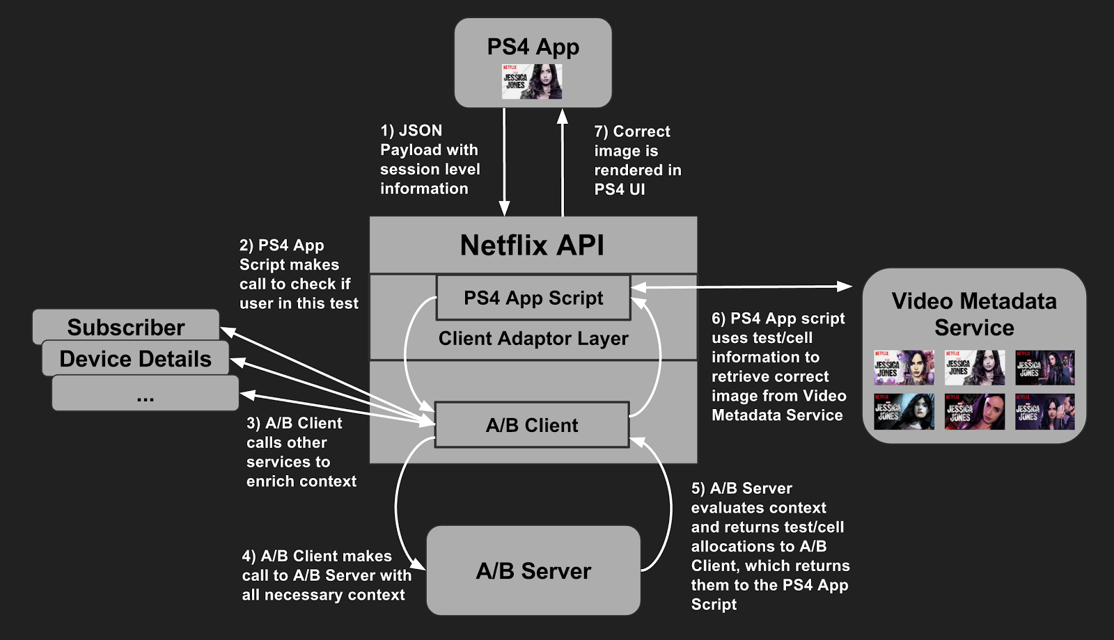 hight resolution of in the diagram we re also assuming a call flow from a netflix app running on a ps4 although the same flow is valid for most of our device apps