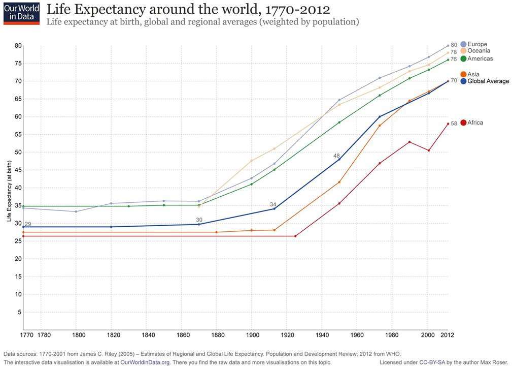 Life Expectancy, Life Span, and the Size of Human Beings
