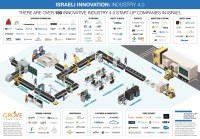 Mapping the Israeli Industry 4.0 Ecosystem  Grove ...