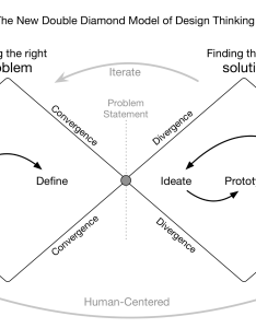 finding the right problem first also visualizing essentials of design thinking  good medium rh