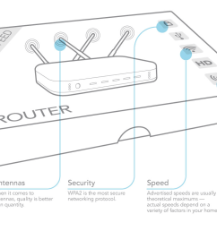 so what features actually matter when it comes to router performance here s a breakdown of the main protocols speeds other specs and what you need to  [ 1400 x 800 Pixel ]