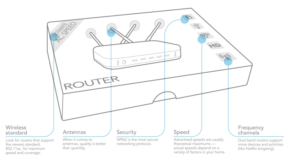 medium resolution of so what features actually matter when it comes to router performance here s a breakdown of the main protocols speeds other specs and what you need to