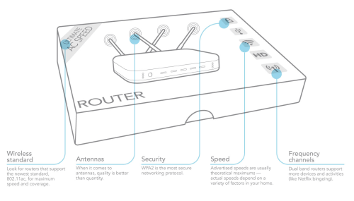 small resolution of so what features actually matter when it comes to router performance here s a breakdown of the main protocols speeds other specs and what you need to
