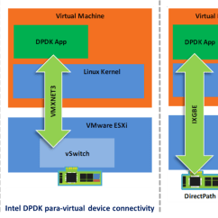 Stack Diagram Virtual Environment 2003 Club Car Gas Golf Cart Wiring Maximizing Performance In Vxlan Overlay Networks Telefonica Para And Direct Assignment Device Connectivity With Intel Dpdk