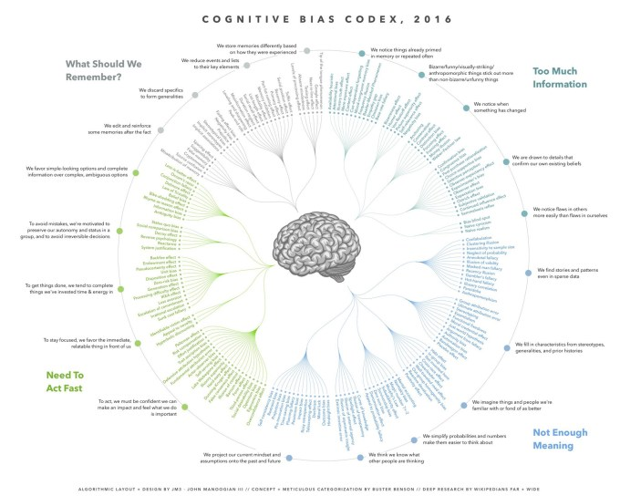 Cognitive bias cheat sheet infographic