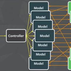 Mvc Struts Architecture Diagram Clavicle Bone Blank Multiple Components In Flux  Front End Development Medium