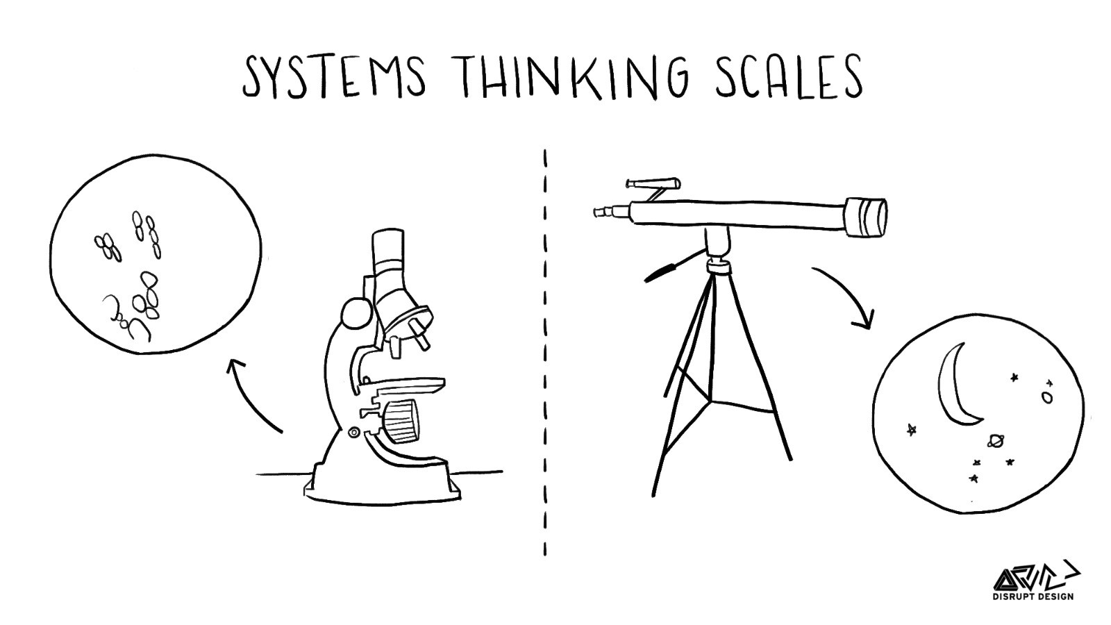 Tools For Systems Thinkers Getting Into Systems Dynamics