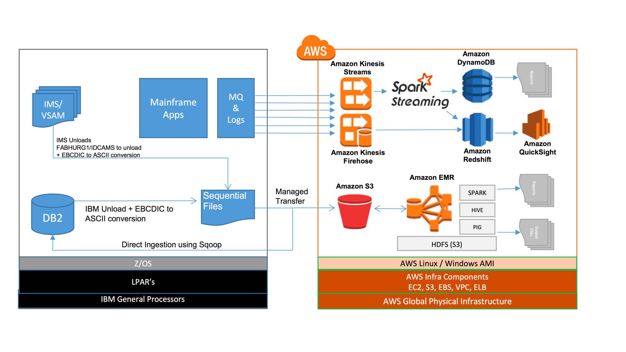 mainframe architecture diagram 7 pin round trailer plug wiring yes you can migrate your to the cloud aws