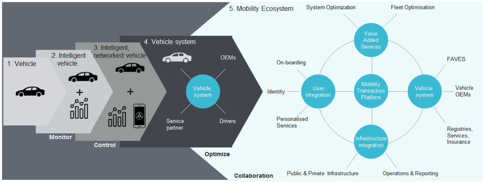 How Automakers Can Use Blockchain – The BigchainDB Blog