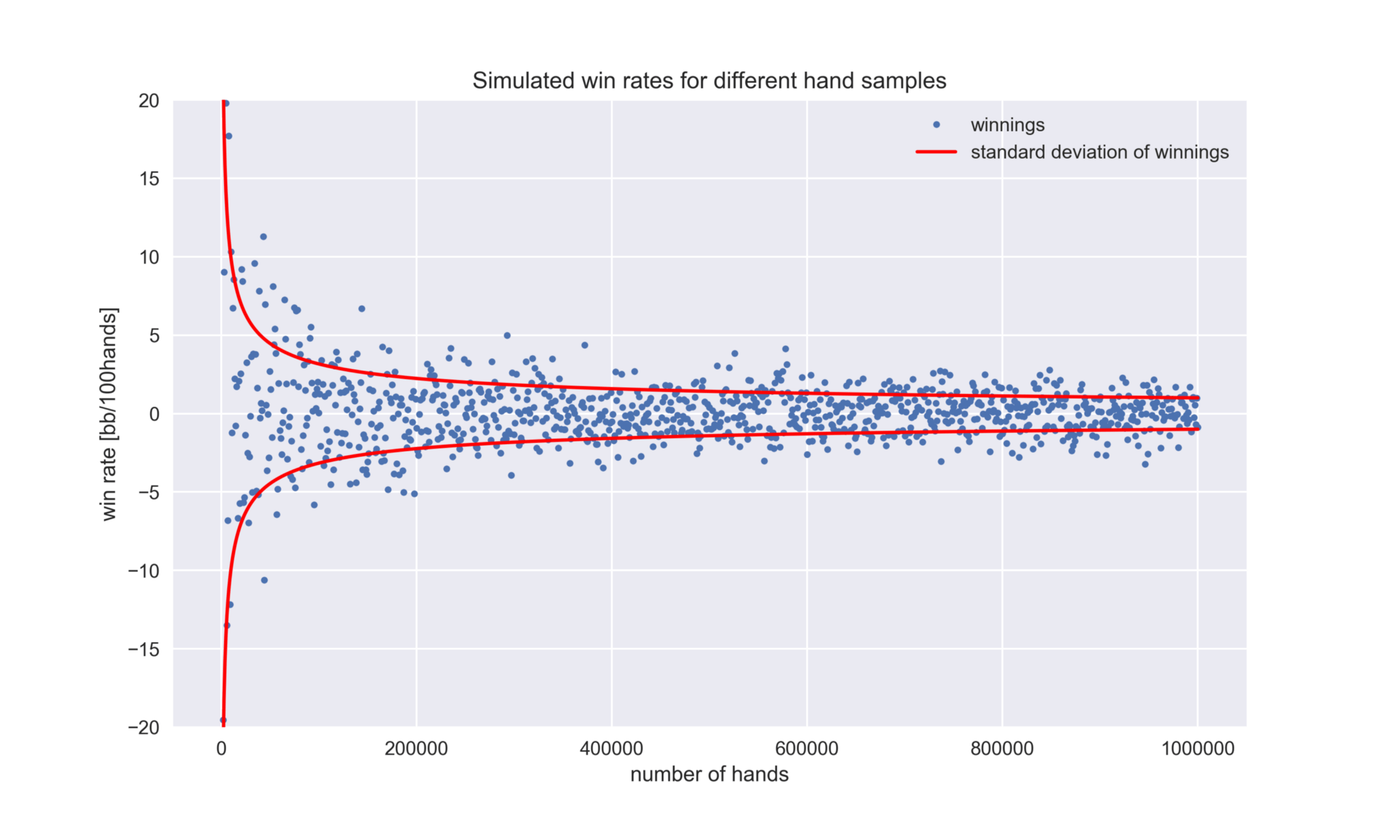 The Role Of Luck In How The Number Of Hands Played
