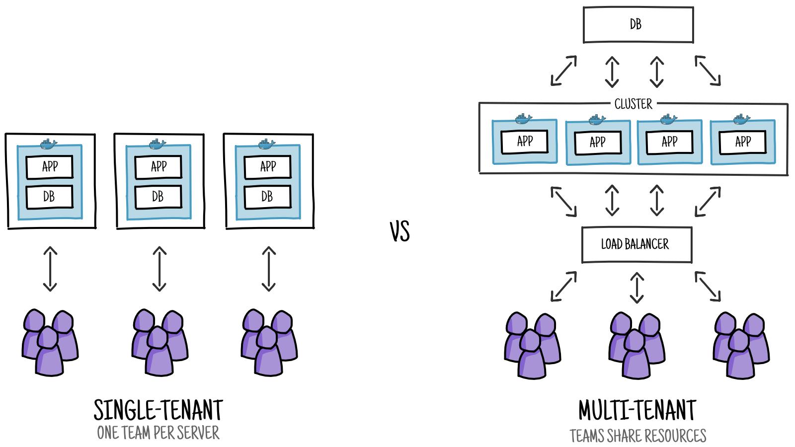 saas architecture diagram what is wiring single vs multi tenant  hacker noon