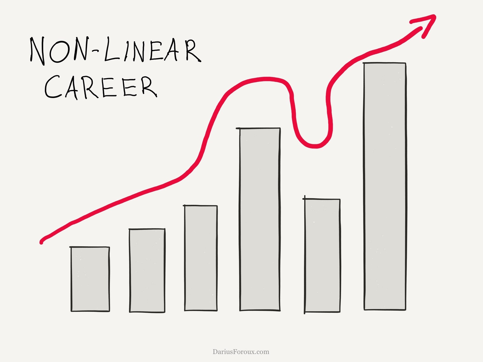 "10 Career Mistakes I Wish I Had Never Made. """