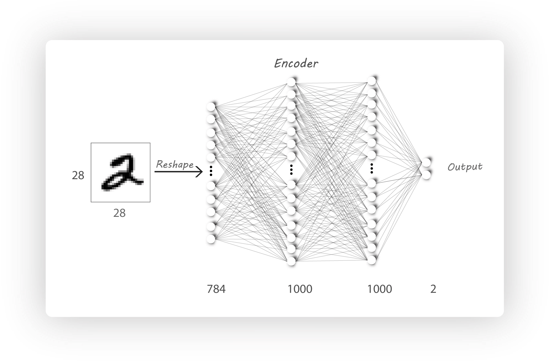 A wizard's guide to Adversarial Autoencoders: Part 1