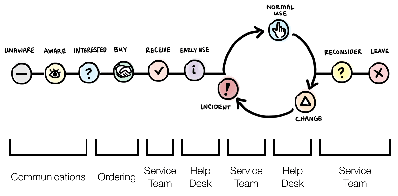 Understanding the Lifecycle of Service Experiences