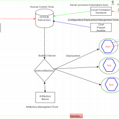 Web Application Process Flow Diagram 22re Starter Wiring Of Tools Used In Devops  And