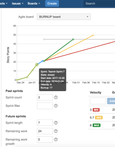 The burnup chart shows configurable number of last completed past sprints as well currently active handy tooltips provide detailed information also project for jira  broken build rh blogokenbuild