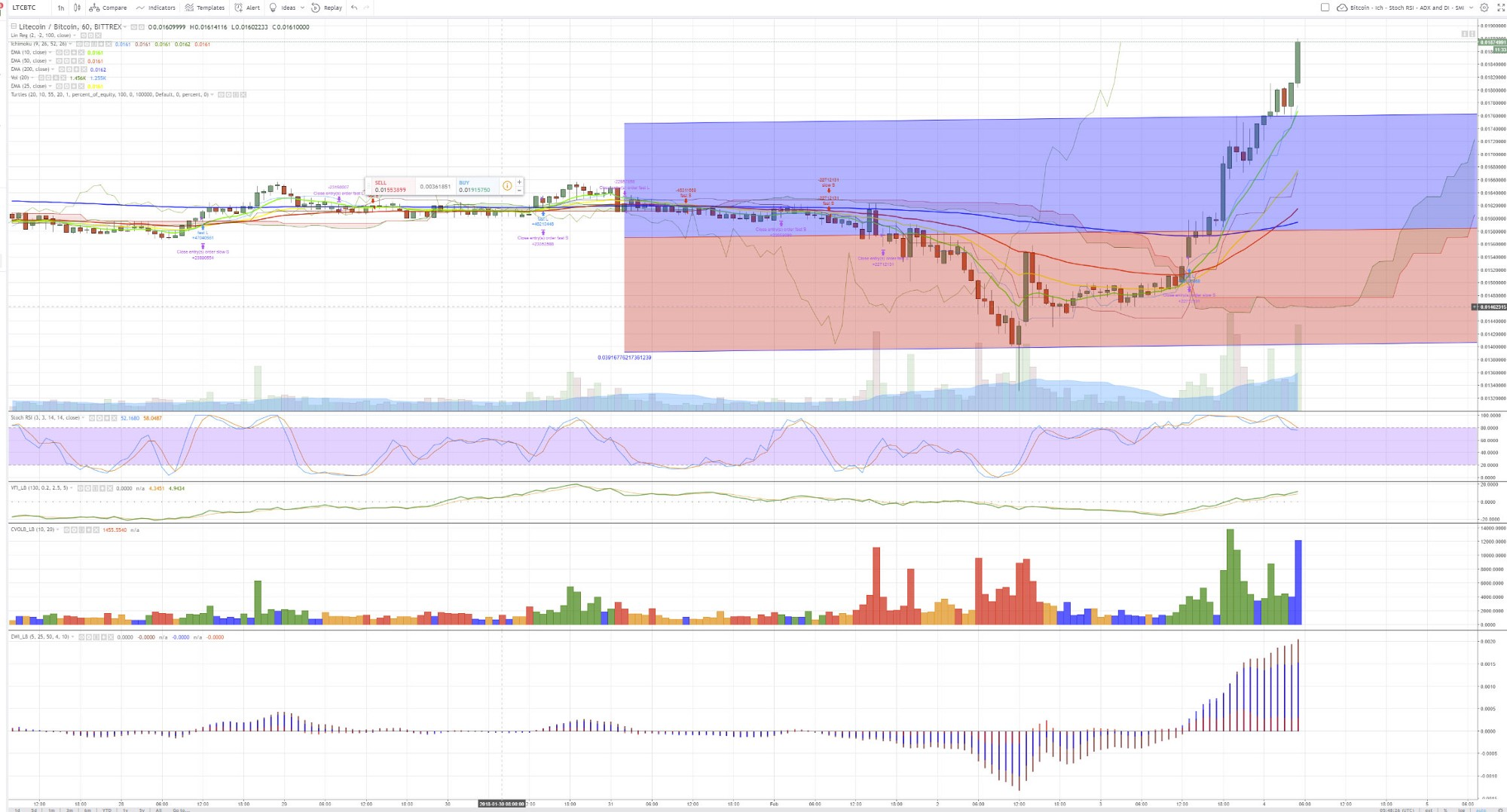 hight resolution of ltc a typical trend following explosion upwards after a month and a half of false breakouts