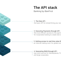the api stack banking by ibanfirst [ 2000 x 1097 Pixel ]
