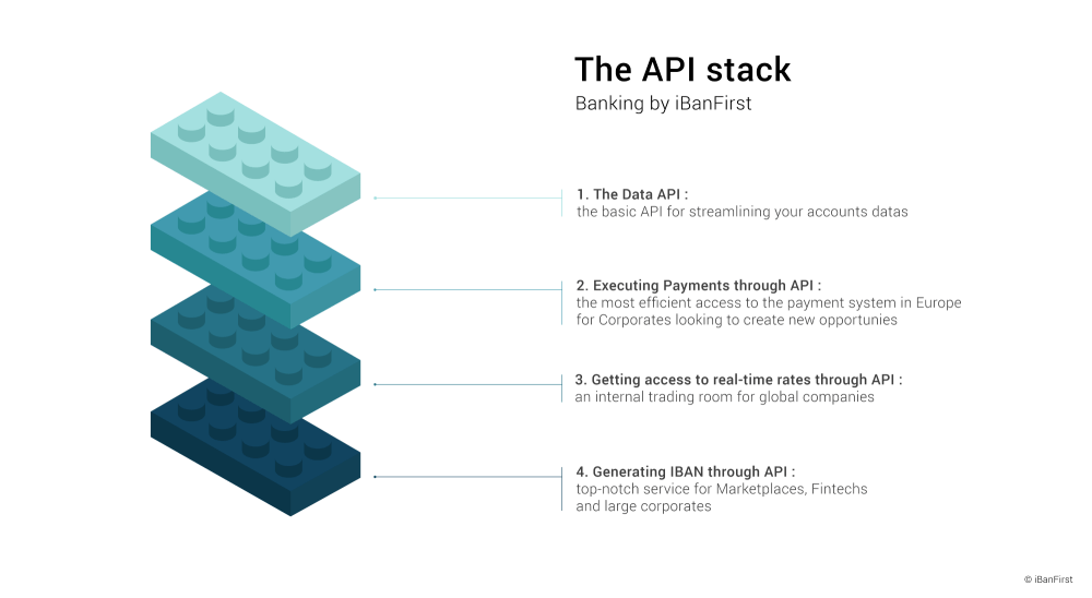medium resolution of the api stack banking by ibanfirst