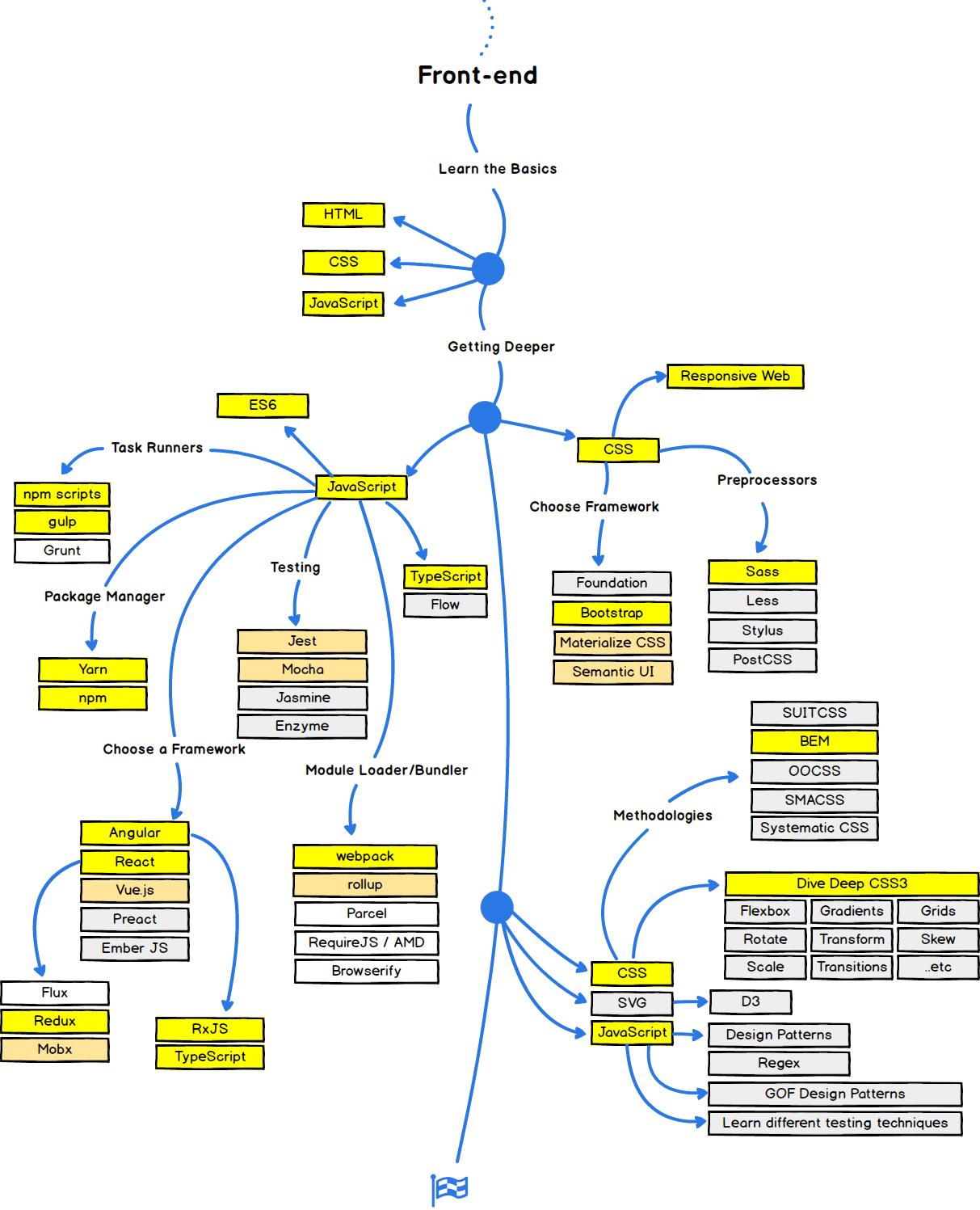 front end diagram reversing motor starter the 2018 web developer roadmap codeburst frontend path courses for learning