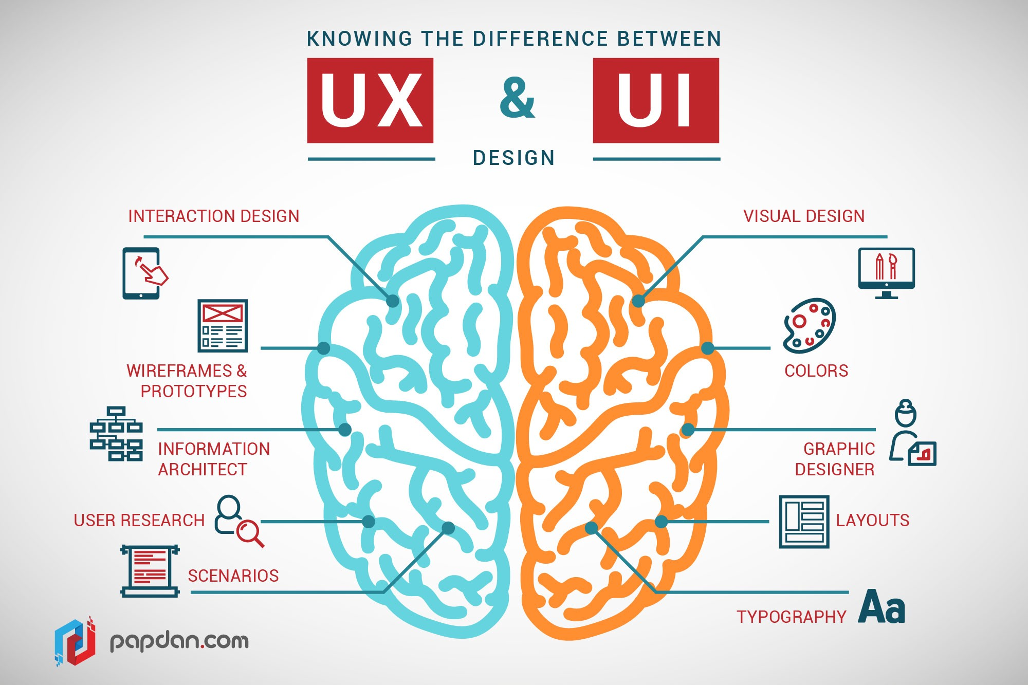 What's The Difference Between Ux And Ui Design