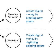 Bank Network Diagram 2002 Chevy Silverado Wiring Radio Why Central Banks Will Fail At Digital Currency  Hacker Noon