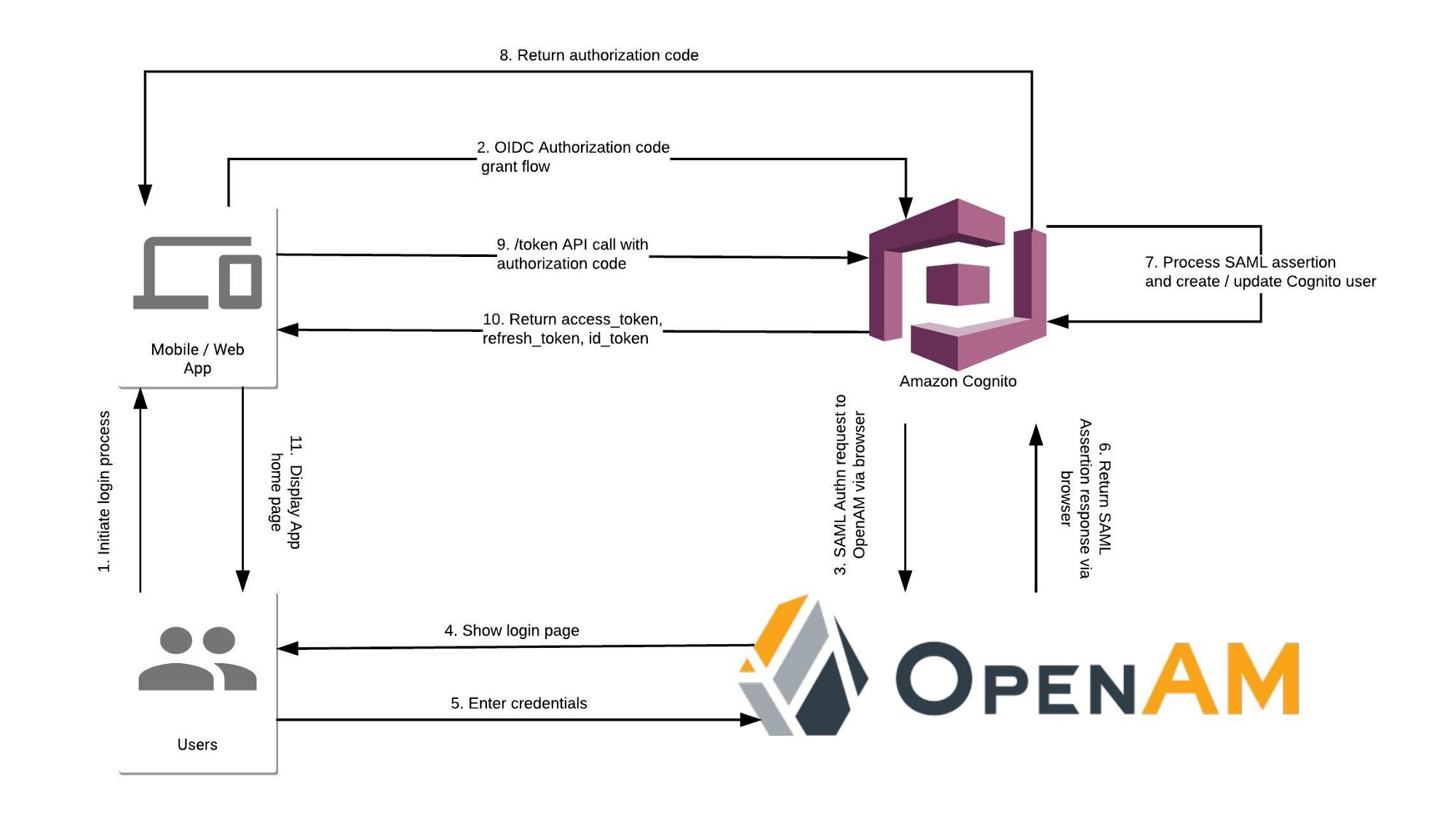 Federation Between Aws Cognito