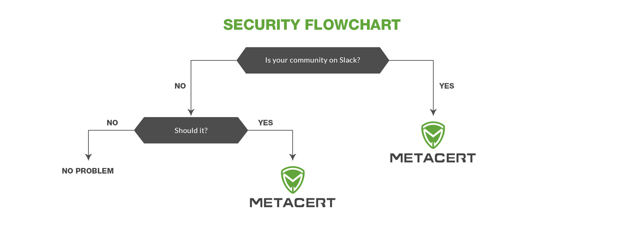 The New Security Flowchart for Token Launches and ICO