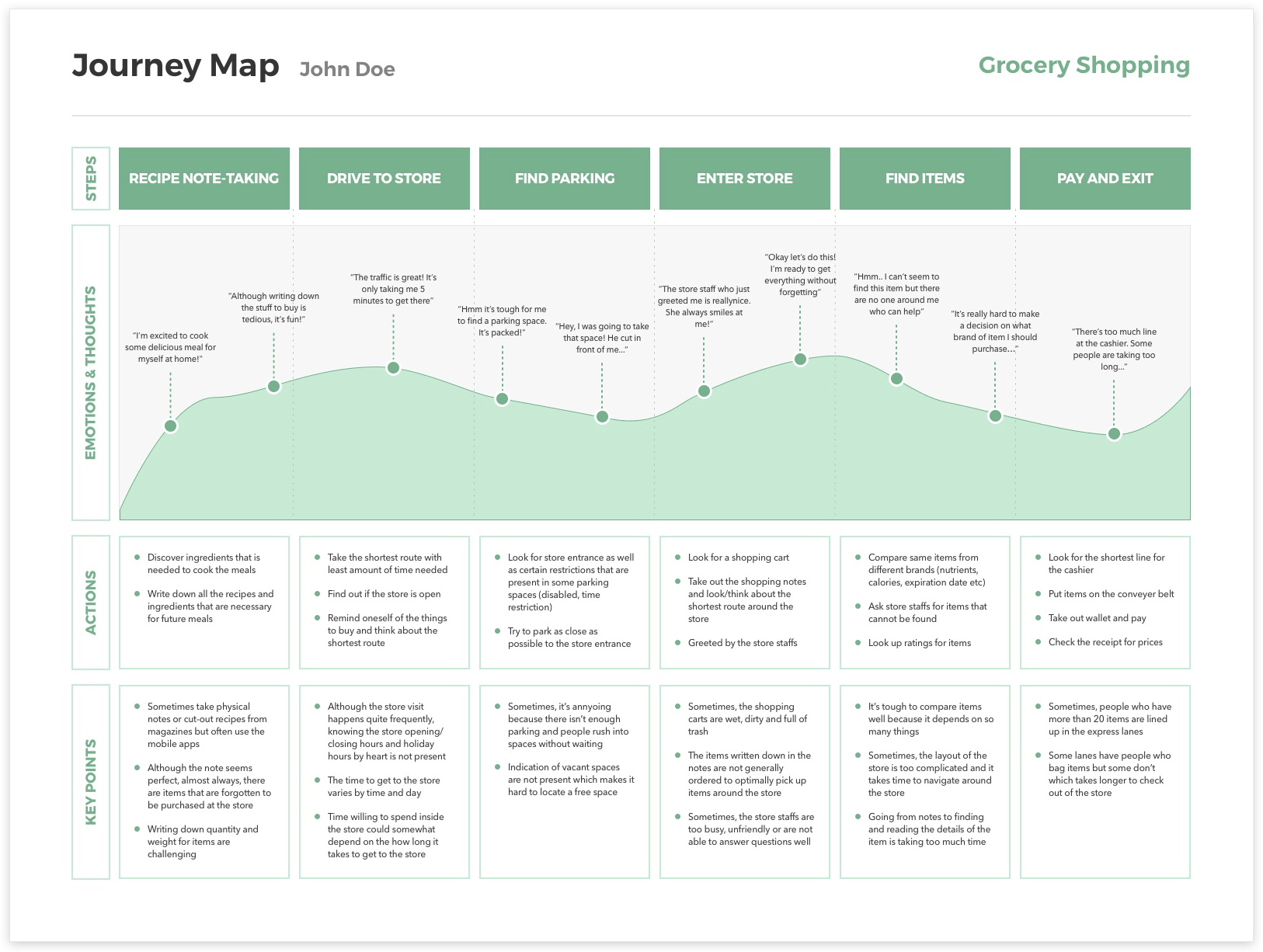 Creating Free Sketch Templates User Personas Amp Journey Maps