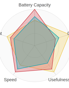Beautiful svg radar chart made with react also  itnext rh