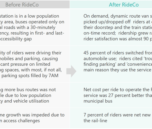 The End Result Is That Commuters Enjoyed A Cost Effective Flexible And Reliable Alternative To Getting To And From The Station