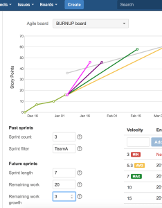 But forecast completion date also depends on remaining work and it   potential change over time what if will grow by points per sprint in project burnup for jira broken build rh blogokenbuild