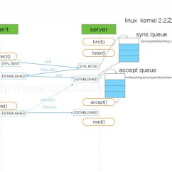 Tcp Three Way Handshake Diagram Pac Sni 15 Hacker Noon Source Http Www Cnxct Com Something About Phpfpm S Backlog