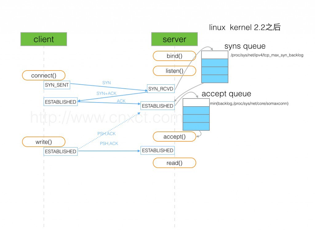 tcp three way handshake diagram 13 pin trailer plug wiring hacker noon source http www cnxct com something about phpfpm s backlog