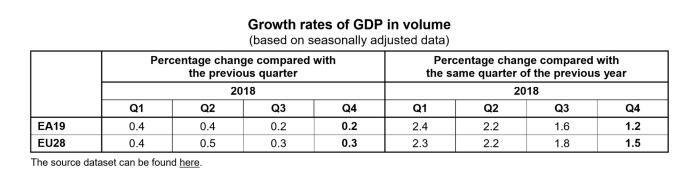 歐元區2018年增長