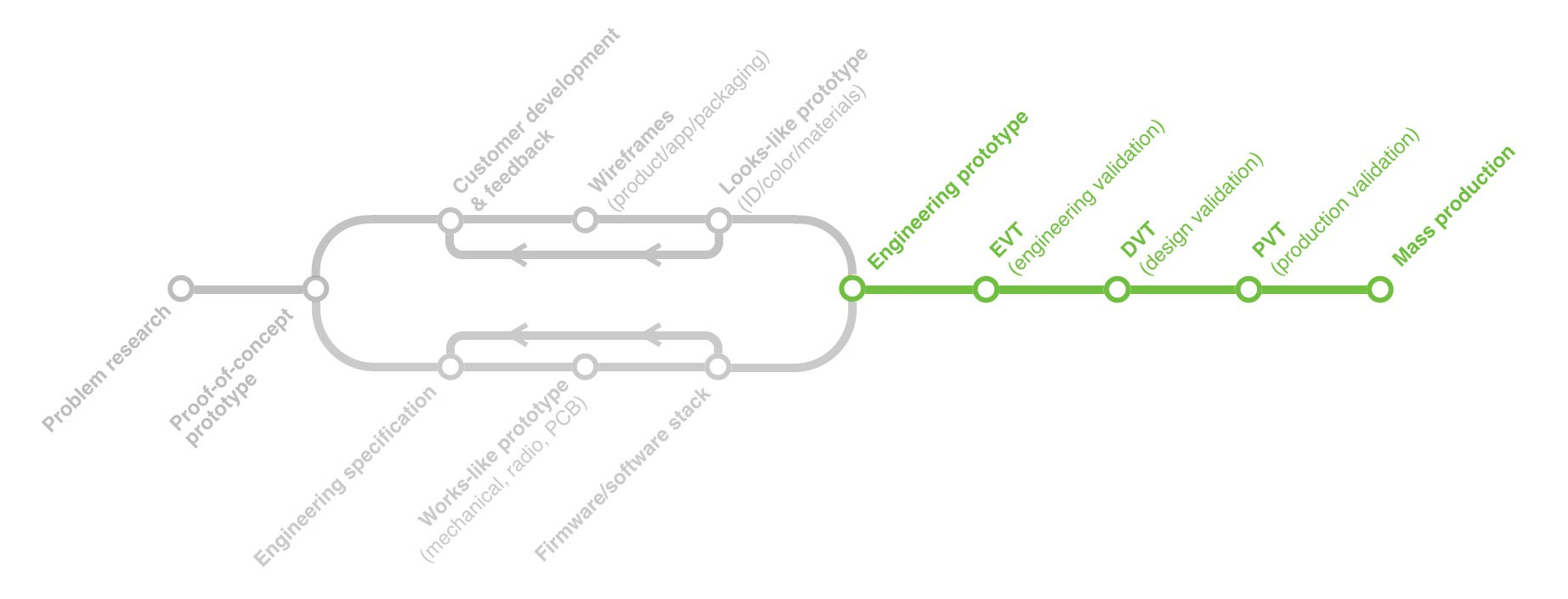 The Illustrated Guide to Product Development (Part 4