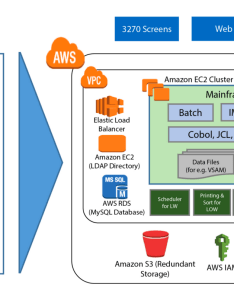 Mainframe re host migration to cloud also yes you can migrate your the  aws enterprise rh medium