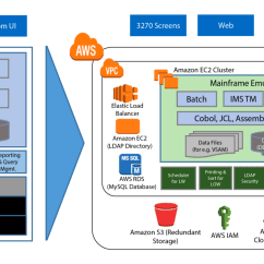 Mainframe Architecture Diagram Ww1 Trench System Yes You Can Migrate Your To The Cloud Aws