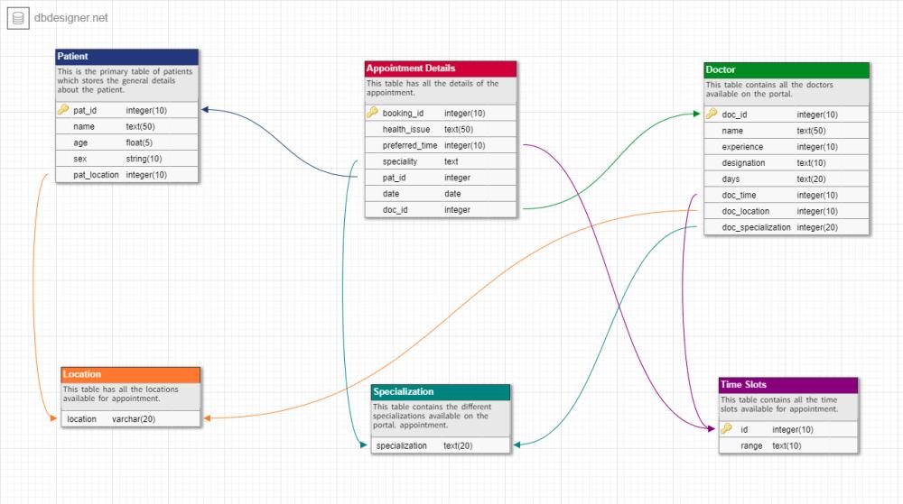 medium resolution of database schema er diagram for docfinder webapp