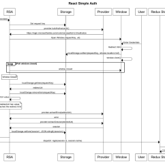 Uml Sequence Diagram Alternate Flow 3 Way Led Dimmer Switch Wiring React Simple Auth 43 Redux Oauth 2  Matt