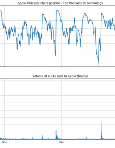 Every time mozilla sends  burst of traffic to apple from an email campaign or in app message irl rises the charts also surprisingly simple way get your show on   podcast rh blogcific content