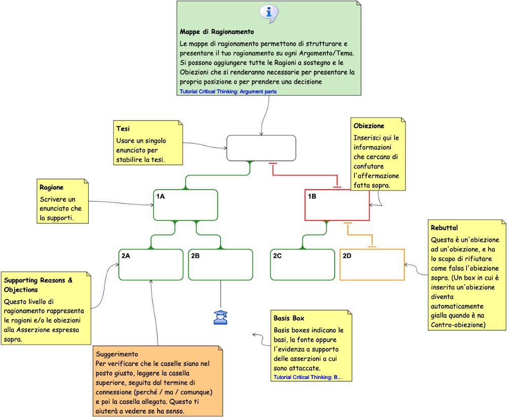 medium resolution of graficamente un diagramma di ragionamento adotta una serie di convenzioni