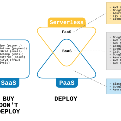 Saas Architecture Diagram Guitar Wiring Diagrams 2 Pickups 1 Volume Tone The Serverless Series What Is Hacker Noon Iaas I E Infrastructure As A Service Gives You Granular Control Over Your Product S Underlying Use If Controlling