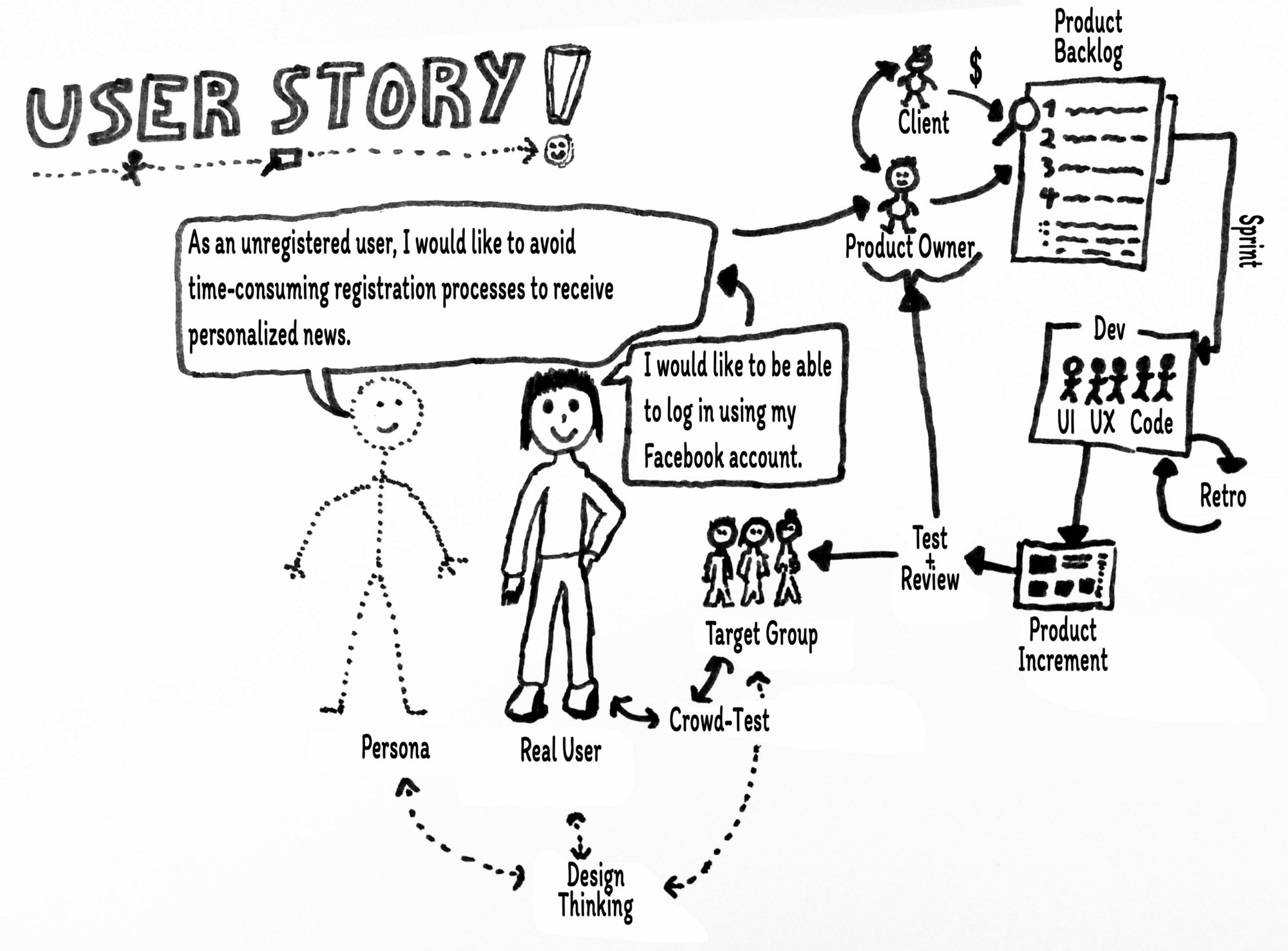 "What are ""real"" user stories? – Aperto Stories"