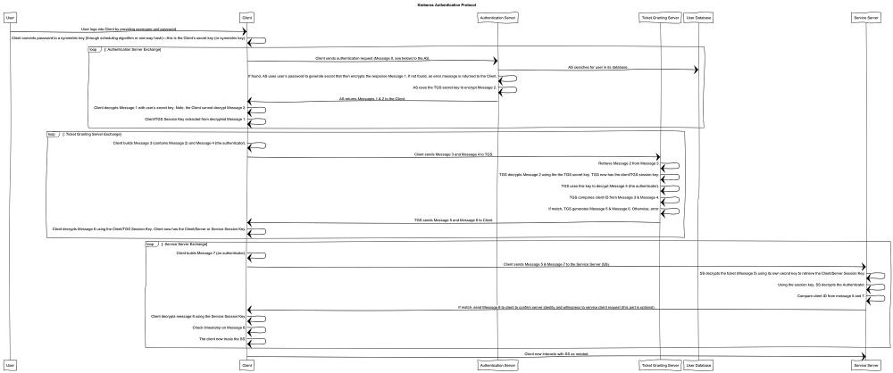 medium resolution of kerberos authentication protocol sequence diagram