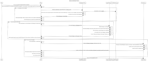 small resolution of kerberos authentication protocol sequence diagram