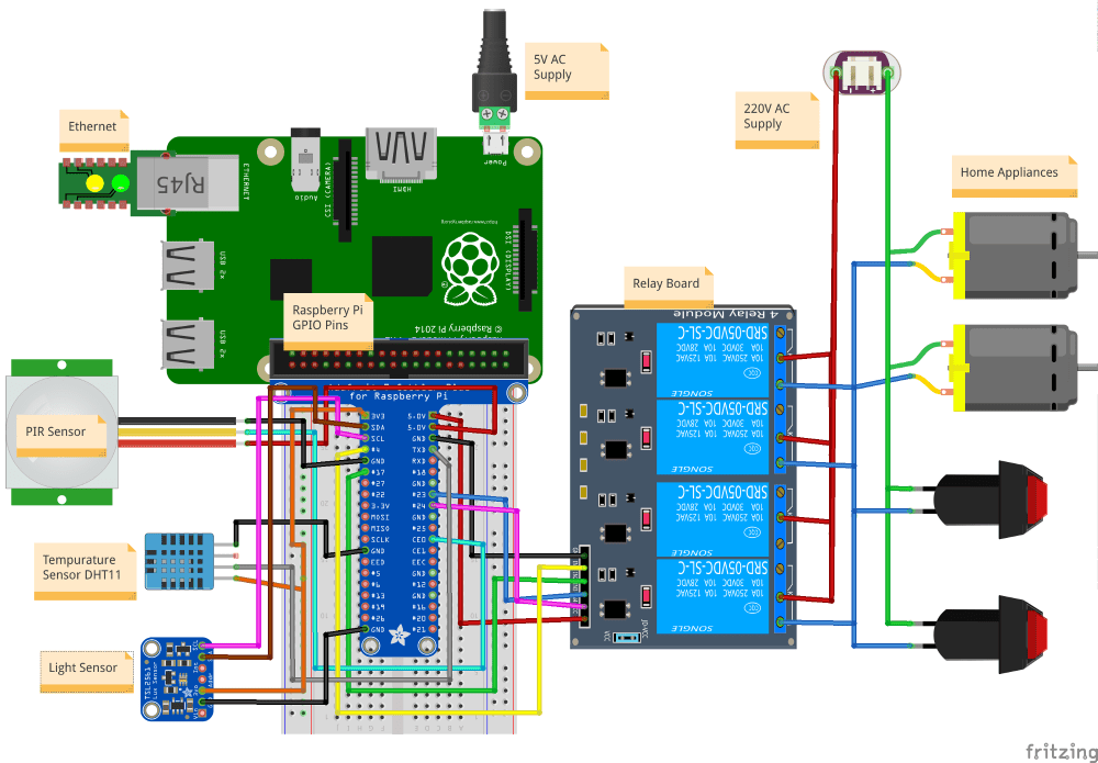 medium resolution of now lets connect raspberry pi to hardware home devices and after that we will write code in raspberry os to control hardware devices