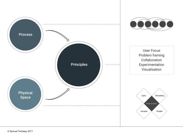 mindset? process? method? a comprehensive descriptive model for